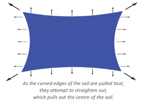 Curved Edge Shade Sail